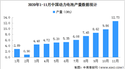 2020年1-11月动力电池产量分析:68.3GWh 同比下降13.8%(图)