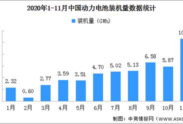 2020年11月动力电池装机量分析:累计装车50.7GWh(图)