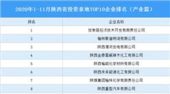产业地产投资情报:2020年1-11月陕西省投资拿地TOP10企业排名(产业篇)
