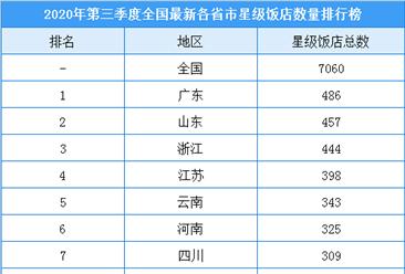 2020年第三季度全国各省市星级酒店数量排名:广东486家酒店排名第一
