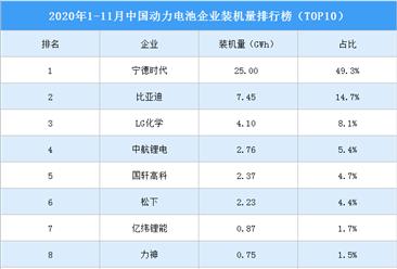 2020年1-11月动力电池企业装机量排名:宁德时代第一 占比近半(图)
