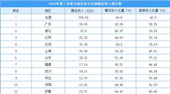 2020年第三季度全国各省市星级酒店收入排行榜:广东/浙江/江苏位列前三