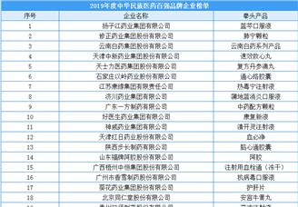 2019年度中华民族医药百强品牌企业排行榜(附榜单)