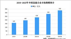 2021年中国高温耐蚀合金市场现状及下游应用市场分析