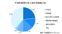 2021年中国电动自行车配套运动控制器行业应用市场现状分析
