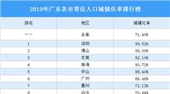 2019年广东各市常住人口城镇化率排行榜:深圳第一 佛山第二(图)