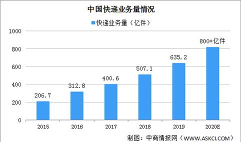"""""""十三五""""全国邮政快递业务收入增至1.1万亿 快递业务量五年翻了两番(图)"""