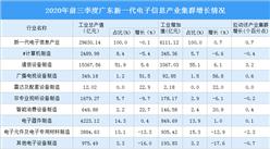 2020年前三季度广东新一代电子信息产业聚集情况分析:集中珠三角地区(图)