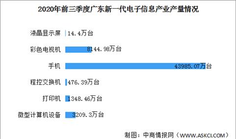2020年前三季度广东新一代信息技术产业运行情况:完成工业总产值29630亿(图)