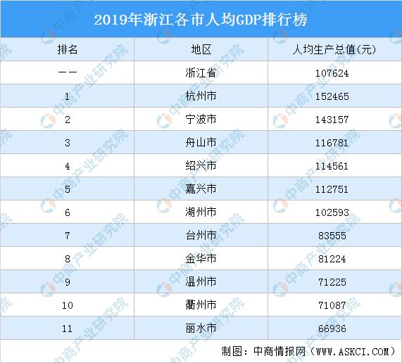 """江浙人均gdp_我国""""江浙""""最富裕的城市,人均GDP达2.25万美元,狠甩南京杭州"""