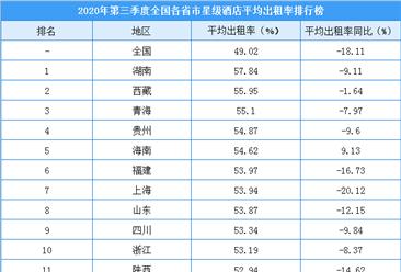 2020年三季度全国各省市星级酒店出租率排行榜:湖南入住率最高