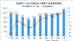 2020年1-11月中國光電子器件產量數據統計分析