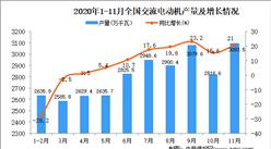2020年1-11月中国交流电动机产量数据统计分析