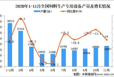 2020年1-11月中国饲料生产专用设备产量数据统计分析