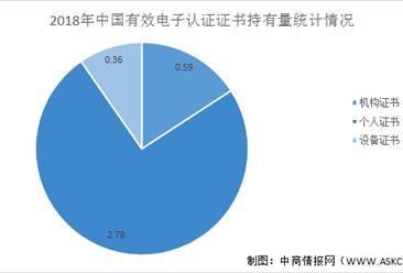 2021年中国电子认证行业市场规模及发展趋势分析(图)