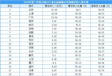 2020年第三季度50个重点旅游城市星级酒店收入排行榜(附榜单)