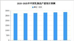 2021年中国羊乳制品市场现状及发展趋势预测分析