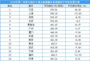 2020年第三季度50个重点旅游城市星级酒店平均房价排行榜(附榜单)
