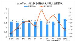 2020年1-11月中国小型拖拉机产量数据统计分析