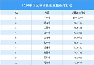 2020中国区域创新创业指数排行榜(附完整榜单)