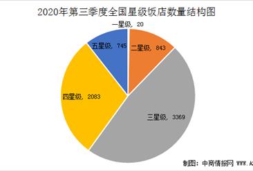 2020年第三季度全国星级酒店经营数据分析(附图表)
