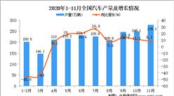 2020年1-11月中国汽车产量数据统计分析