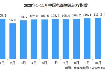 2020年11月中国电商物流运行指数111.5点(附全国电商开发区一览)