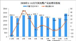 2020年1-11月中国光缆产量数据统计分析