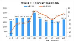 2020年1-11月中国空调产量数据统计分析