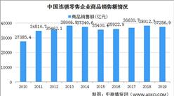 2020年中国各省市连锁零售企业商品销售额排行榜:上海第一 广东第二(图)