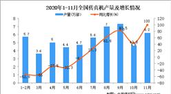 2020年1-11月中国传真机产量数据统计分析