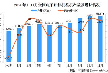 2020年1-11月中国电子计算机整机产量数据统计分析