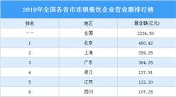 2020全国各省市连锁餐饮企业营业额排行榜:北京第一 上海第二(图)