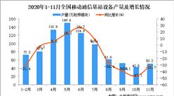 2020年1-11月中国移动通信基站设备产量数据统计分析