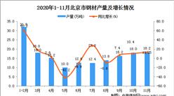 2020年11月北京市钢材数据统计分析