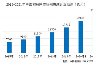中国物联网产值占全球1/4  2021年中国物联网产业链及市场规模预测(图)