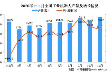 2020年1-11月中国工业机器人产量数据统计分析
