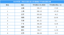 2020年第三季度全国各省市星级酒店平均房价排名:云南涨幅达35.99%