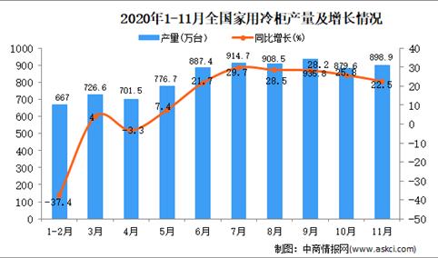 2020年1-11月中国家用电冰箱产量数据统计分析
