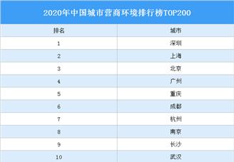 2020年中国城市营商环境排行榜TOP200(附榜单)