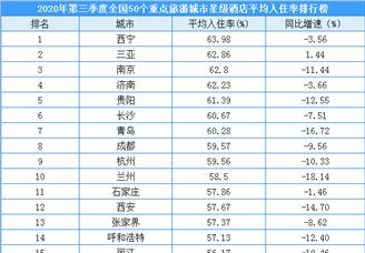 2020年第三季度50个重点旅游城市星级酒店平均入住率排行榜(附榜单)