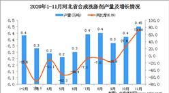 2020年11月河北省合成洗涤剂产量数据统计分析