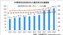 在校女研究生比重达50.6% 2020中国女性教育发展现状分析(图)