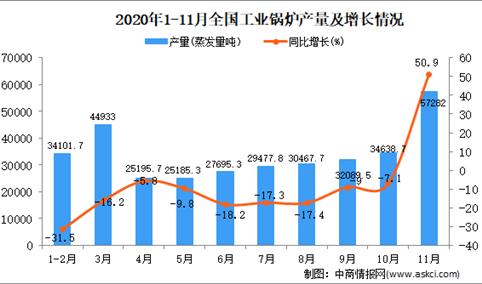 2020年1-11月中国工业锅炉产量数据统计分析