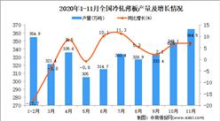 2020年1-11月中国冷轧薄板产量数据统计分析