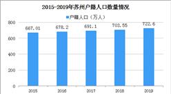 苏州租房即可落户 2020年苏州户籍人口数据分析(图)