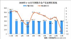 2020年1-11月中国铁合金产量数据统计分析