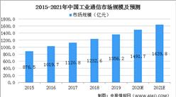 2021年中国工业互联网通信行业市场现状及发展趋势预测分析(图)