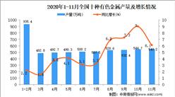 2020年1-11月中国十种有色金属产量数据统计分析