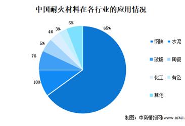 2021年中国耐火材料行业存在问题及发展前景预测分析